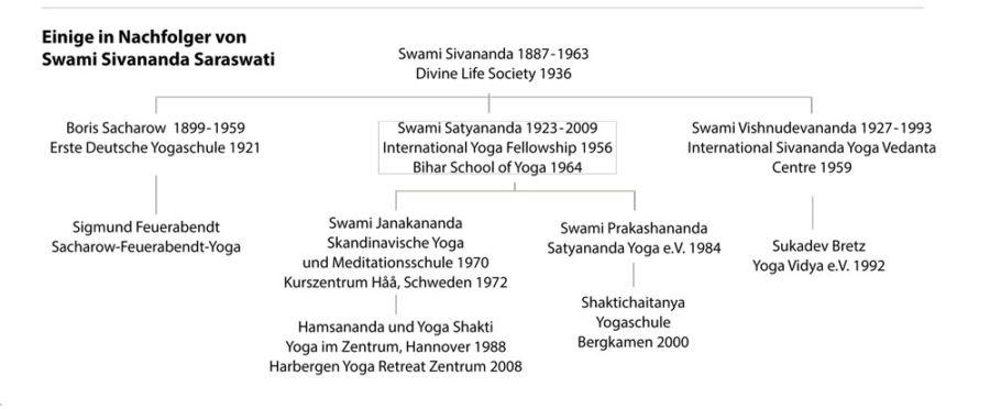 Nachfolger Swami Sivananda
