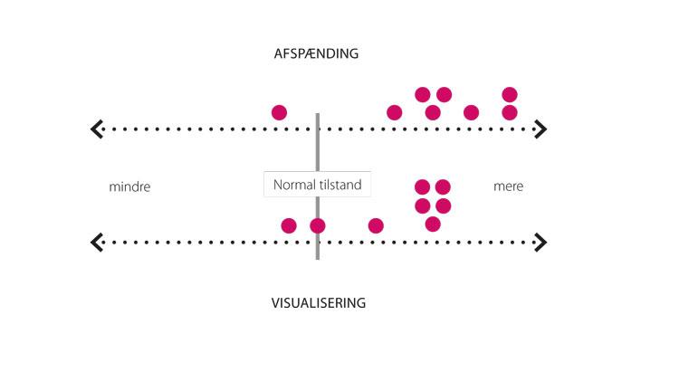 Yoga Nidra og Dopamin - afspænding og visualisering